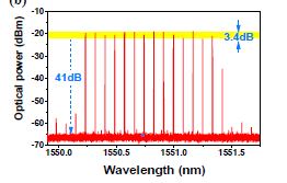 Graph of a frequency comb enabled by random fiber laser. Optical Power (dBm) vs Wavelength (nm)