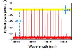 Représentation graphique d'un peigne de fréquences activé par fibre laser aléatoire. Puissance optique (dBm) vs longueur d'onde (nm)