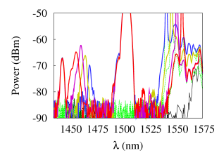 Image de quatre ondes qui se mixent dans des guides d'ondes nano AIGaAs