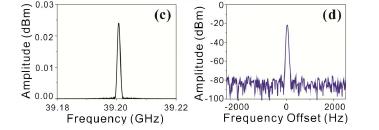 2 représentations graphiques d'un générateur de micro-ondes accordables ont 39GHz par fibre laser aléatoire. 1) Amplitude (dBm) vs fréquence (GHz) 2) Amplitude (dBm) vs décalage de fréquence (Hz)