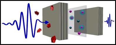 An image depicting the process of ultrafast THz spectroscopy