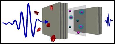 Une image qui démontre le processus de spectroscopie THz ultrarapide