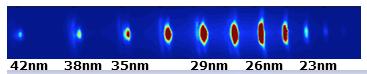 Image de XUV et génération des rayons X moulent